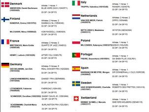 Les engagés de l'étape coupe du monde de Neumünster