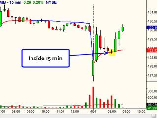 KMB Gap Down 15 min Inside
