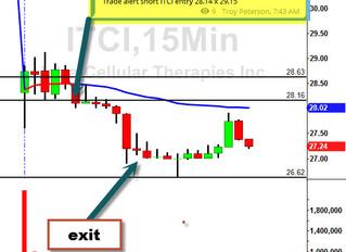 15 min setup on ITCI gap down