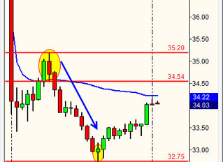 HDS Gap Down 15 min Short setup
