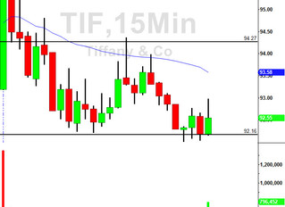 TIF setup from today's gap down