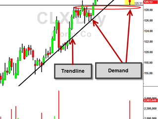 Trendline broken on CLX gave bearish bias