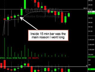 BABA long on a pivot break gap up