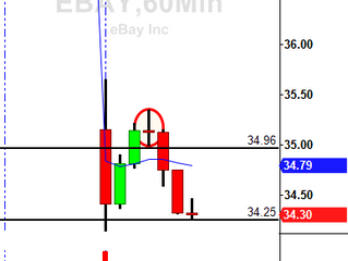 EBAY 60 minute sell setup