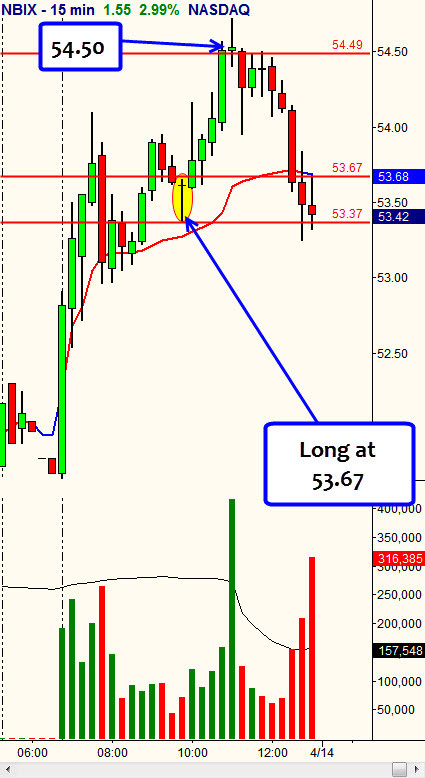 NBIX 15 Minute Chart