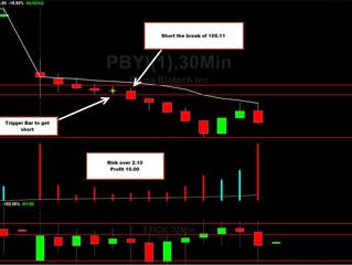 PBYI - Gap Down - Massive winner!