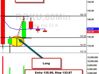 ROKU Gap Down Profit $1,194.58