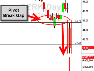 Why Pivot Break Gaps are my favorite
