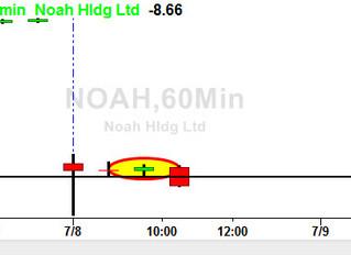 NOAH 60 min setup