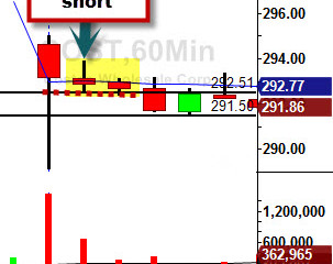COST Short off 60 minute Chart for $1.00 move #costco