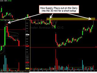 Shorting in a Bull Market $UA