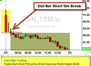 $TSN 15 min short setup after gap down
