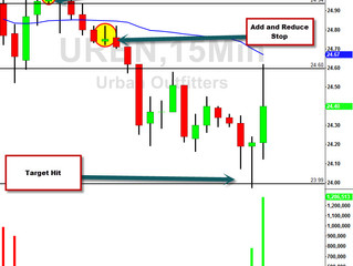 URBN Gap Down and how I traded it.