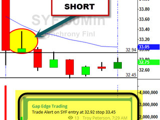 SYF Gap Down + 60 minute setup = Win