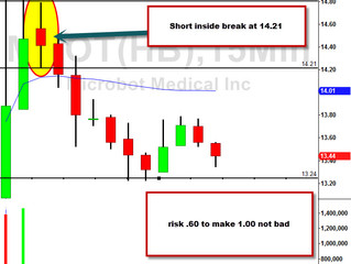 MBOT Gap Down 15 minute setup short.