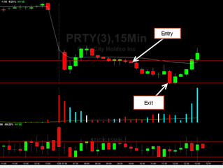 Trade Alert to our Subscribers $PRTY