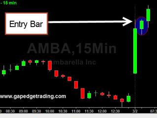 Market Weakness buy Strength AMBA