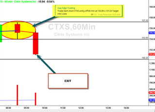 Short CTXS off the golden 60 minute setup