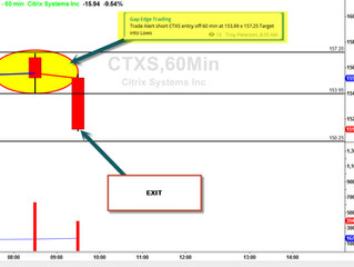 Short CTXS off the golden 60 minute setup