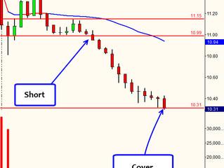 AMD Gap Down Short / Gap Edge Trading