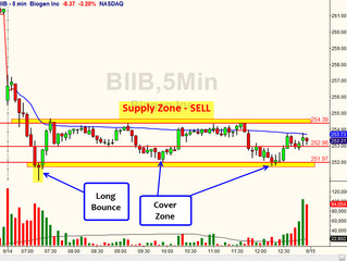 How to Day Trade Gap Down Range on BIIB