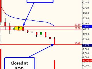 MAT - Gap Down Grind Lower off 30 min.