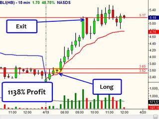 CBLI Profit was over 1100%