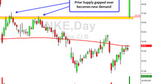 NKE Gap Up - Setup