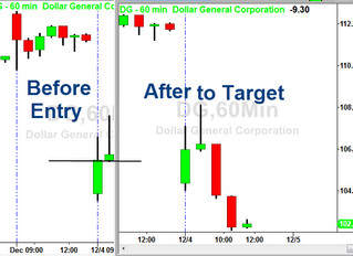 Before and After the Trade on DG