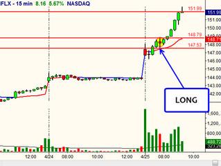 NFLX Gap Up / Gap Edge Trading