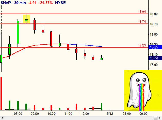 SNAPCHAT $SNAP Gap Down / Gap Edge Trading