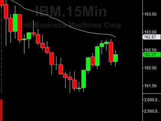 Gap Down on IBM
