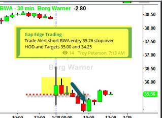 15, 30 and 60 minute alignment on a Gap Down - BWA