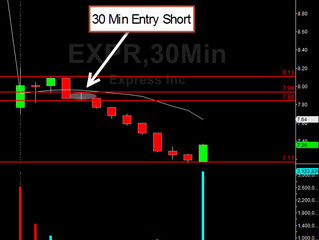 Shorting a Gap Down in EXPR