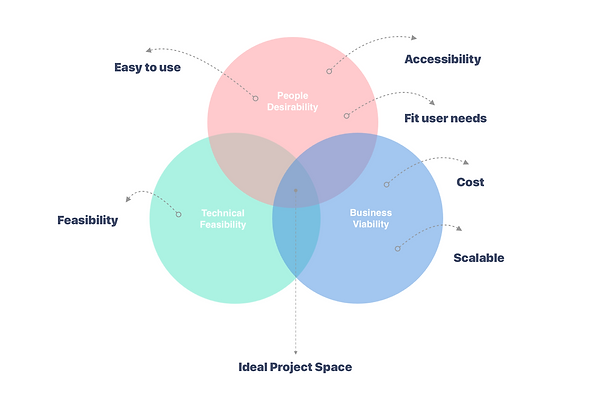 ideal project space.png