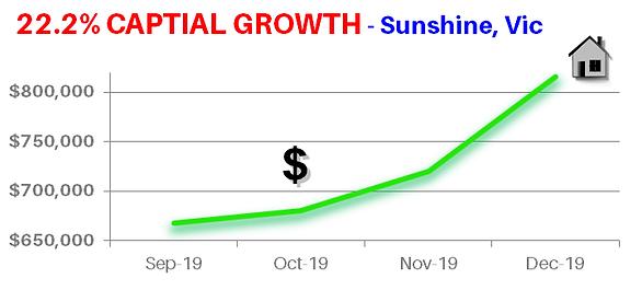 22% CAPITAL GROWTH graph sunshine vic.pn