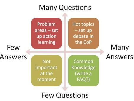 Анализ вопросов и ответов в профессиональных сообществах