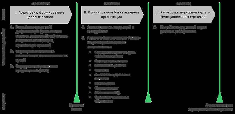 Этапы разработки стратегии
