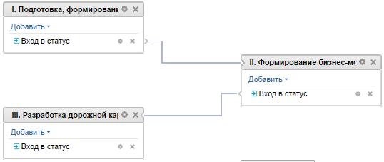 Процесс разработки стратегии на базе «Битрикс24»