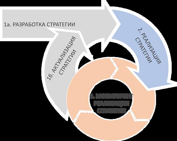 Стратегический процесс. NOVUS Корпоративные стратегии