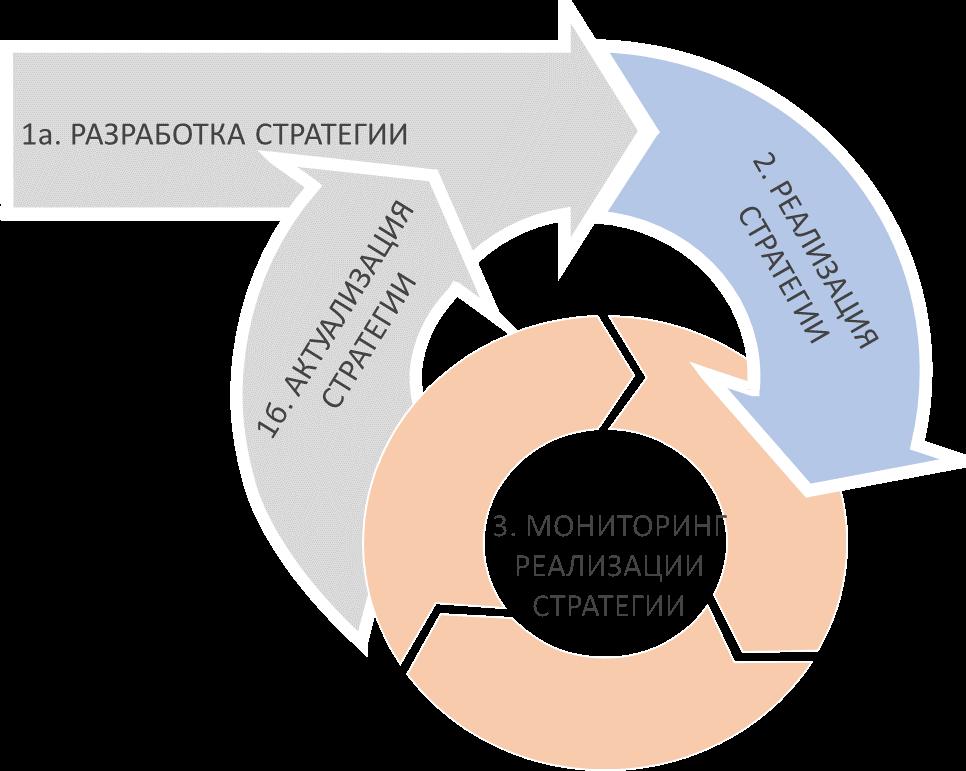 Общий план разработки и внедрения стратегии