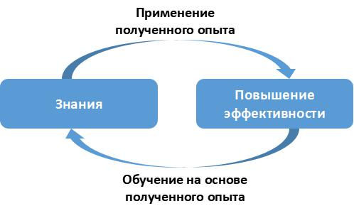 Применение опыта.jpg