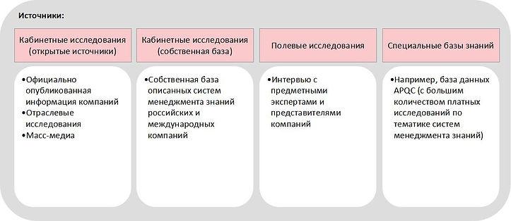 Источники бенчмаркинга.jpg