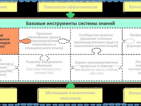 База знаний своими руками или как повысить эффективность «сетевой папки»