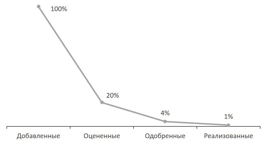 Диаграмма. NOVUS Управление знаниями