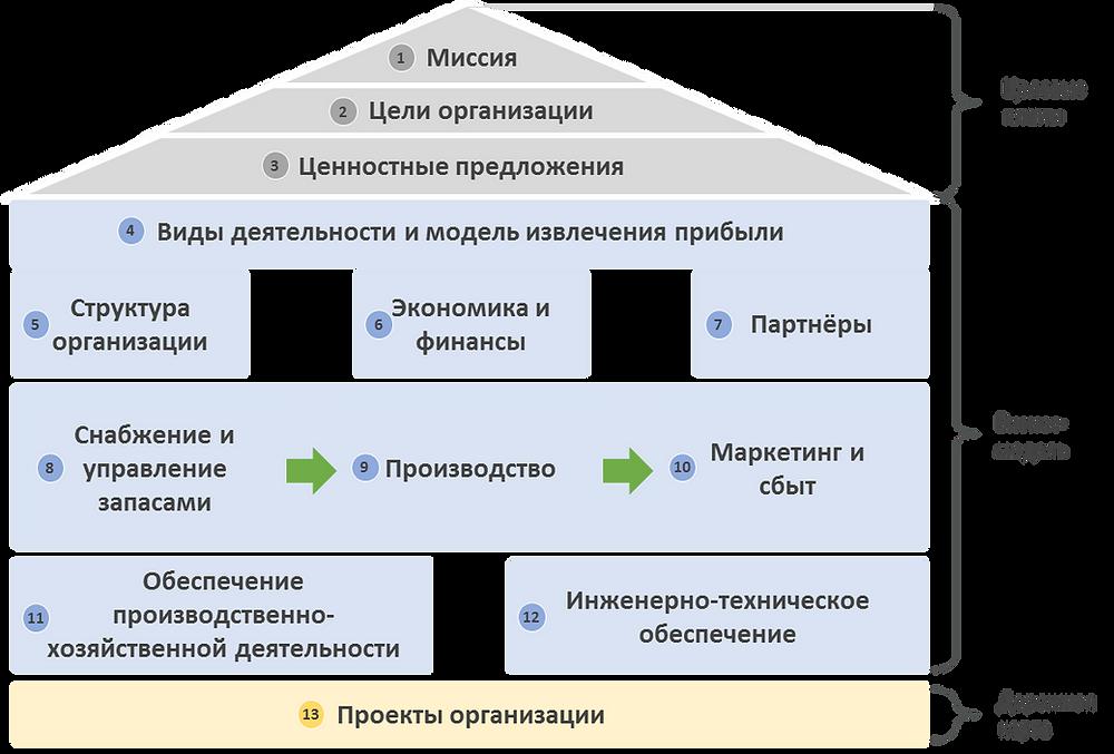 Структура корпоративной стратегии