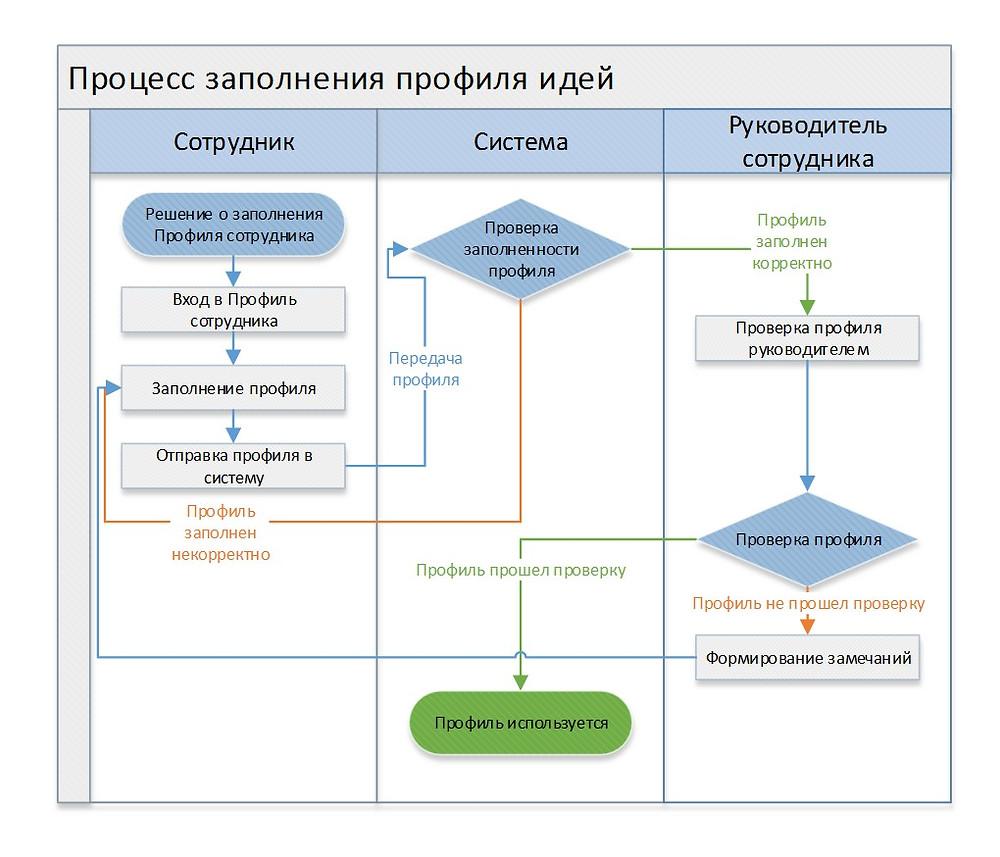 NOVUS Управление знаниями
