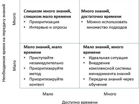 Четыре квадранта стратегии сохранения знаний
