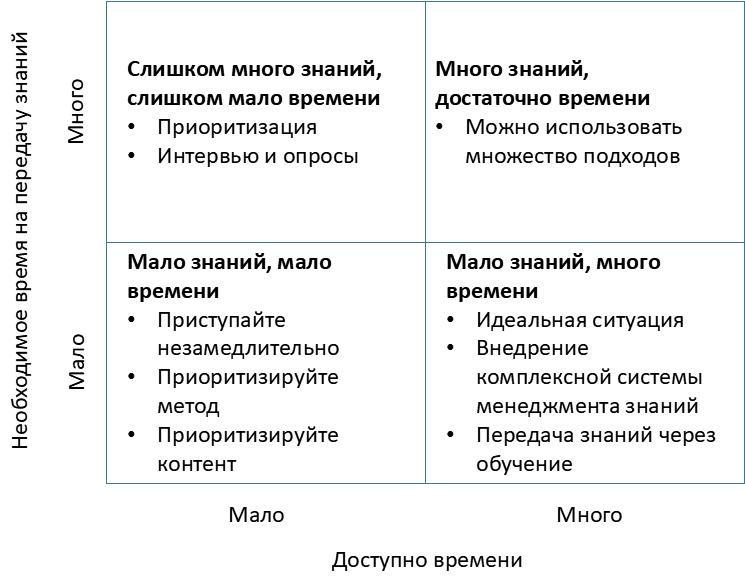 Стратегии сохранения знаний