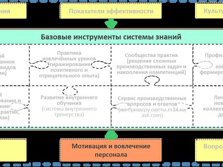 Мотивация и вовлечение персонала в системе управления знаниями